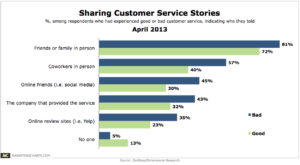 Customer Service Statistics - Google Reviews